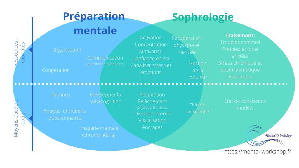 Sophrologie VS préparation mentale